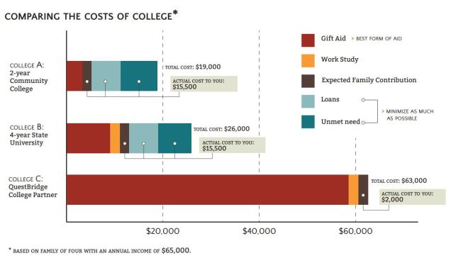 Comparing College Costs Graphicv2